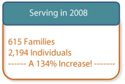 Image of number of people served in 2008