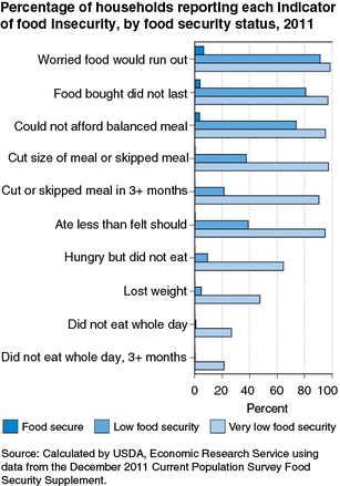 USDA chart of food insecurity issues