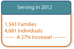 Image of number of individuals served in 2012