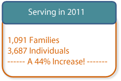 Image of number of people served in 2011