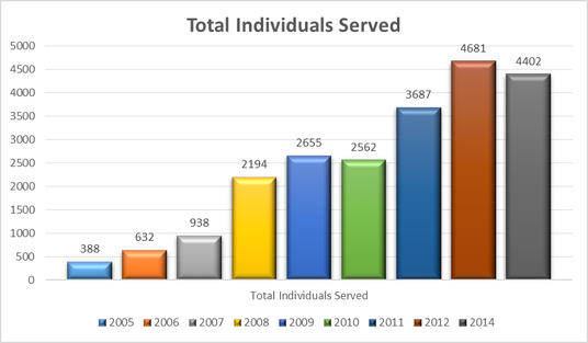 Chart of individuals served from 2005-2012