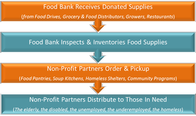 Chart image showing how food banks work