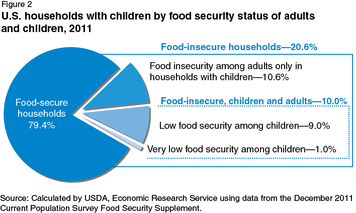 Chart from USDA of food insecure U.S. households with children