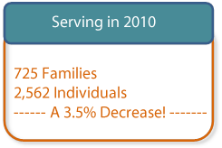 Image of number of people served in 2010